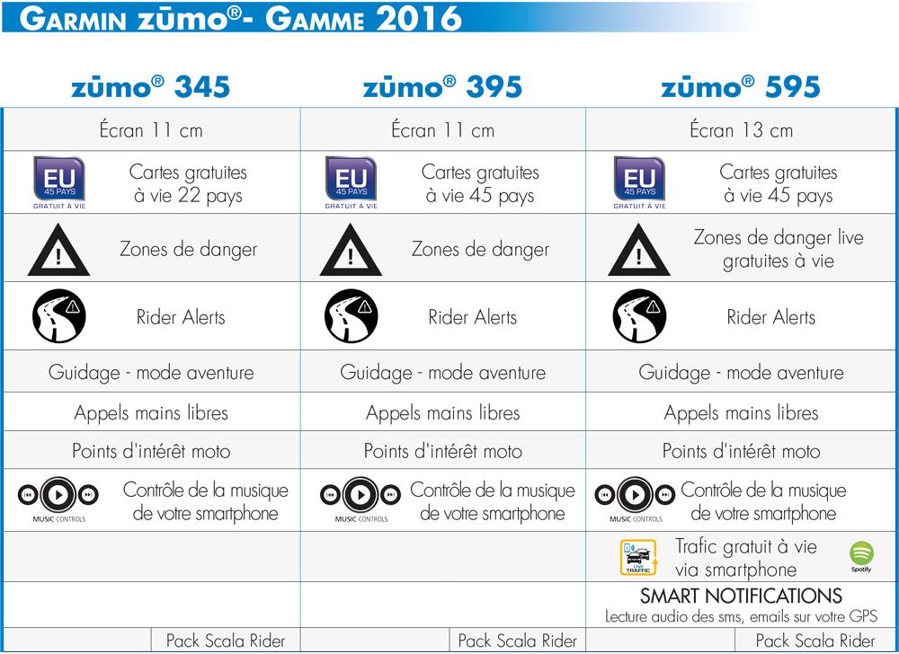 comparatif Zumo 345 395 et 595